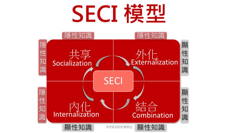 SECI 模型