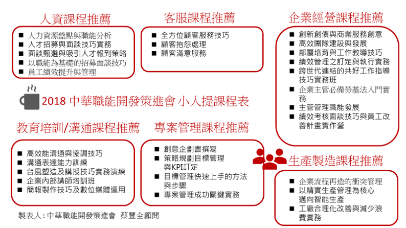 中華職能開發策進會小人提課程地圖_v2